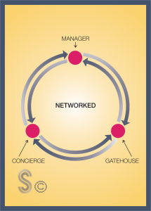 Condo Network Diagram